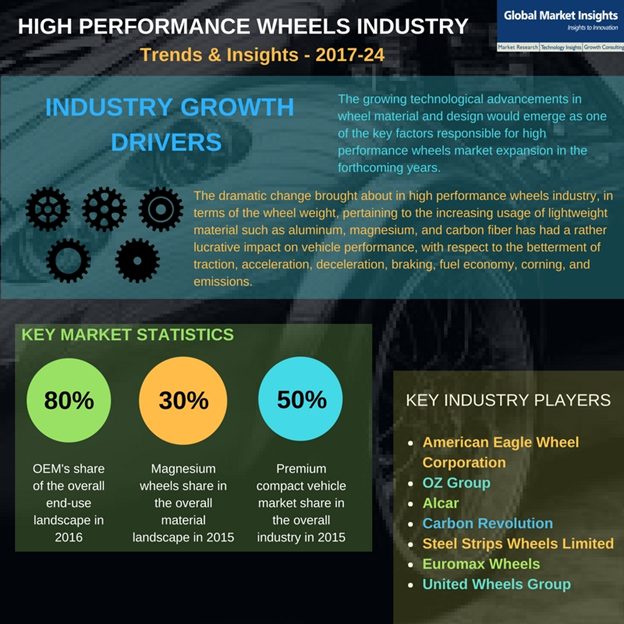 High performance wheels industry
