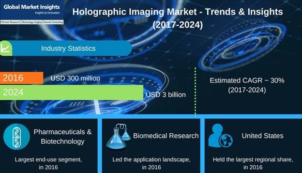 Holographic imaging industry to change the face of medical imaging, technological innovations to unleash endless growth potential